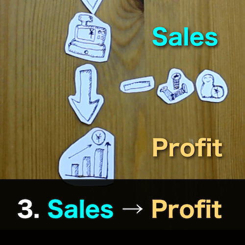 Learn how to generate profit in 90 seconds