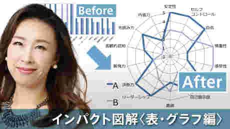 インパクト図解・プロの資料作成講座【1】表・グラフ編