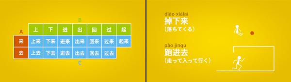ビジュアル中国語 文法講座&例文ドリル【3.補語編】のサンプル動画スクリーンショットその1